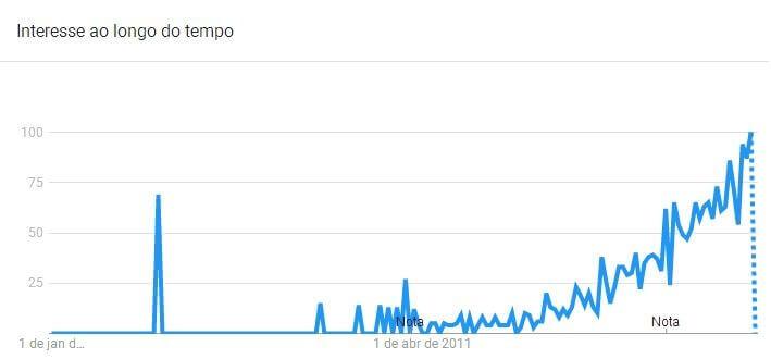 Popularidade das nibs de cacau