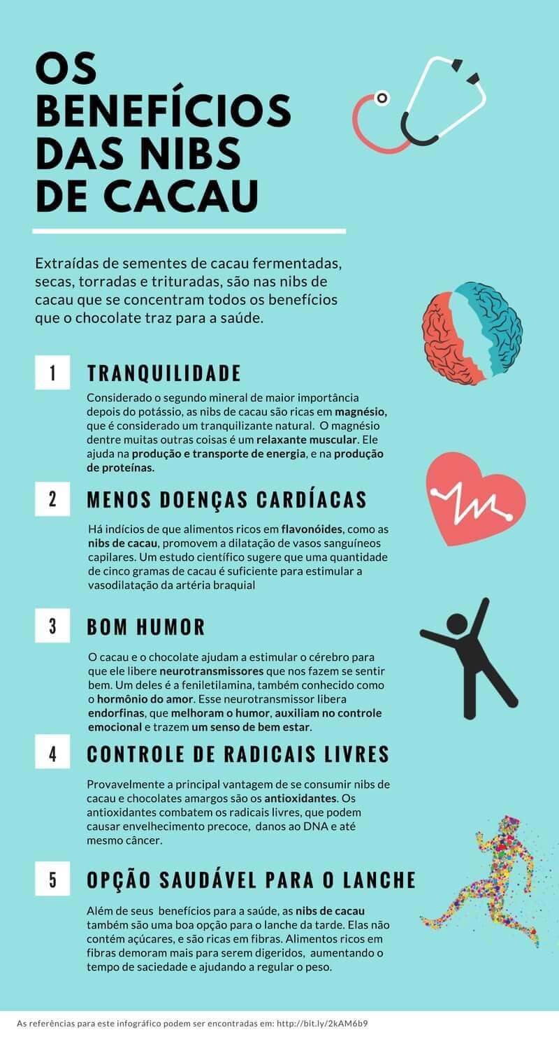 Infográfico dos Benefícios das Nibs de Cacau