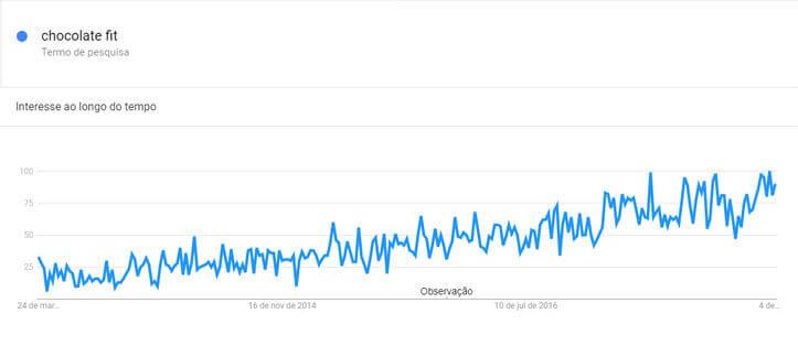 """Aumento no volume de pesquisas pelo termo """"Chocolate Fit"""" no Google Trends ao longo de Cinco Anos"""
