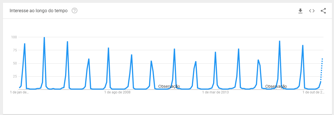 Gráfico retirado do Google Trends que mostra o volume de pesquisas para a data comemorativa de Páscoa desde 2004 até o ano presente (2018)