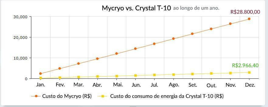 gráfico mostrando um comparativo de custos entre a mesaa vibratória VIBO e o uso de Mycryo para temperar  chocolate ao longo de um ano
