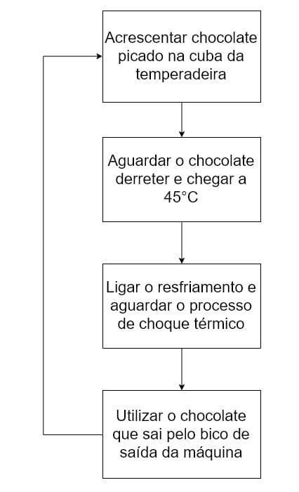 fluxo de trabalho com chocolate sem derreter em uma temperadeira contínua