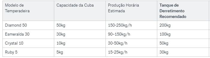 tabela temperadeira de chocolate x derretedeira recomendada